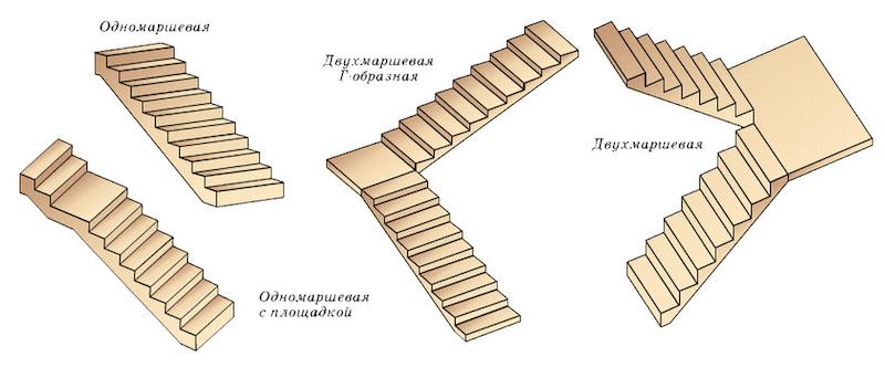 Типы маршевых лестниц