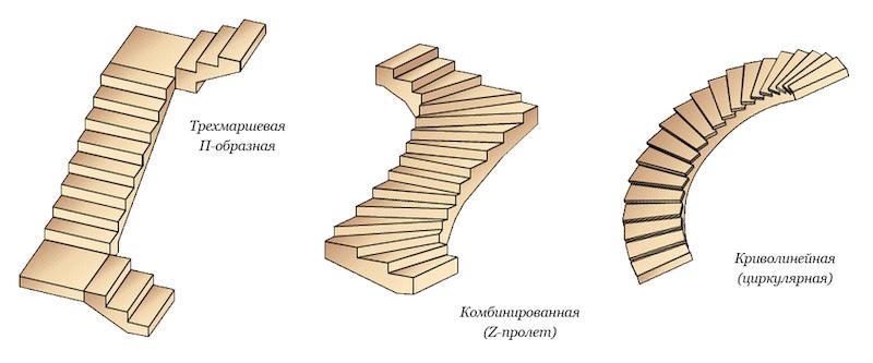 маршевые лестницы криволинейные